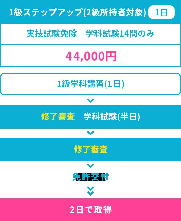 1級ステップアップ(2級所持者対象)